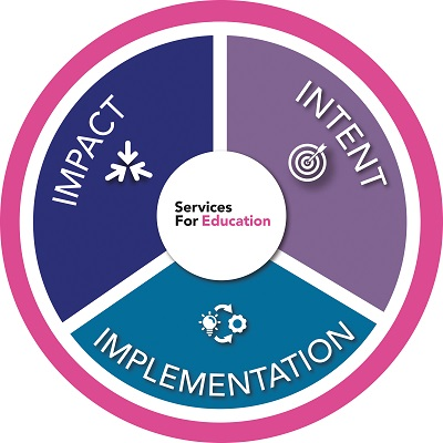 Curriculum development graphic, circular with 3 segments and the words intent, implementation, impact written on each.