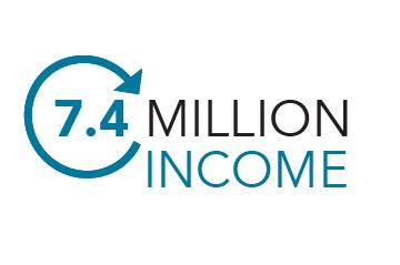 £7.4 million income