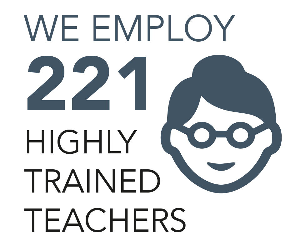we employ 221 highly trained teachers