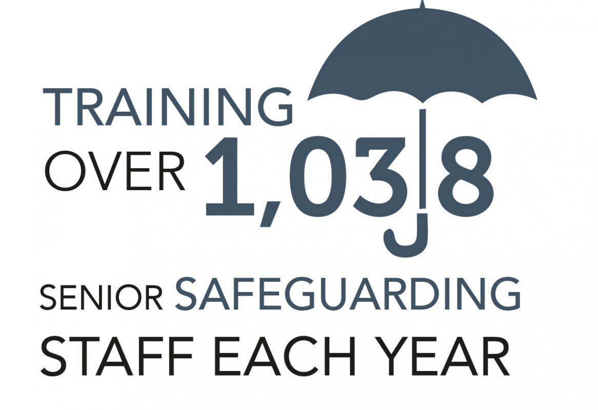 1038 safeguarding staff trained