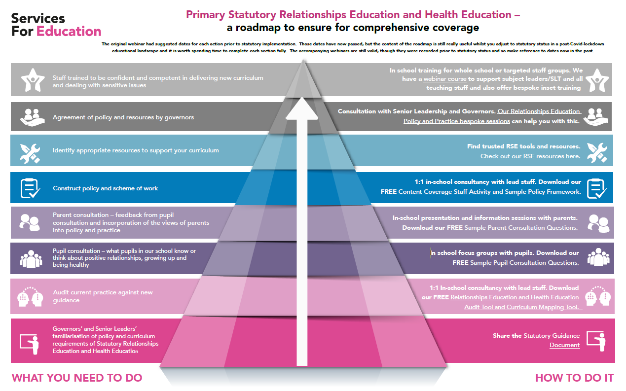 RSE-Primary-Road-Map