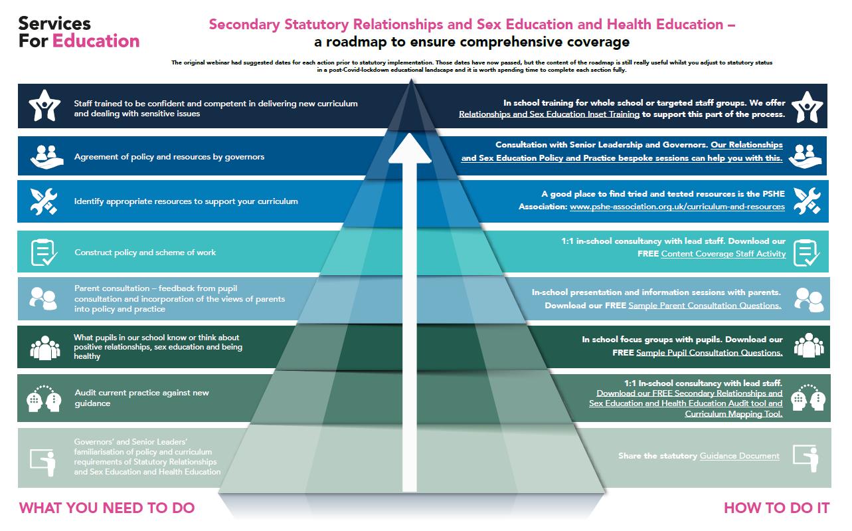 RSE-Secondary-Full-Roadmap